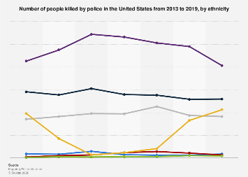 Number of people killed by police by ethnicity U.S. 2019 | Stati