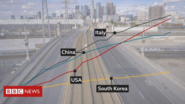 US death rates v China, Italy and South Korea