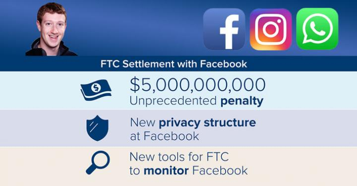 Facebook Agrees to Pay $5 Billion Fine and Setup New Privacy Pro